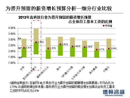 2013年上半年度高科技行业薪酬福利资讯
